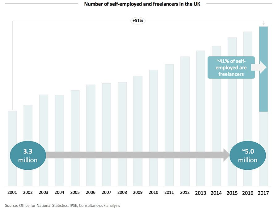 Number of self-employed and freelancers in the UK