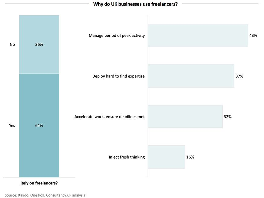 Why do UK businesses use freelancers?