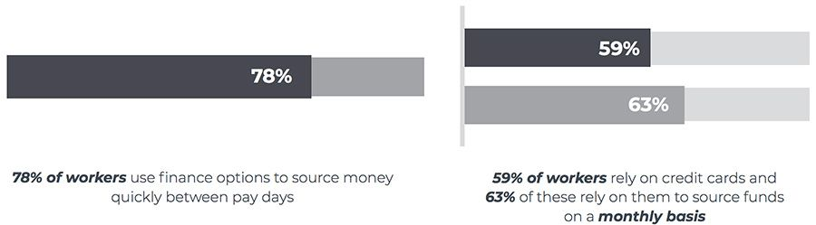 78% of workers use finance options to source money quickly between pay days