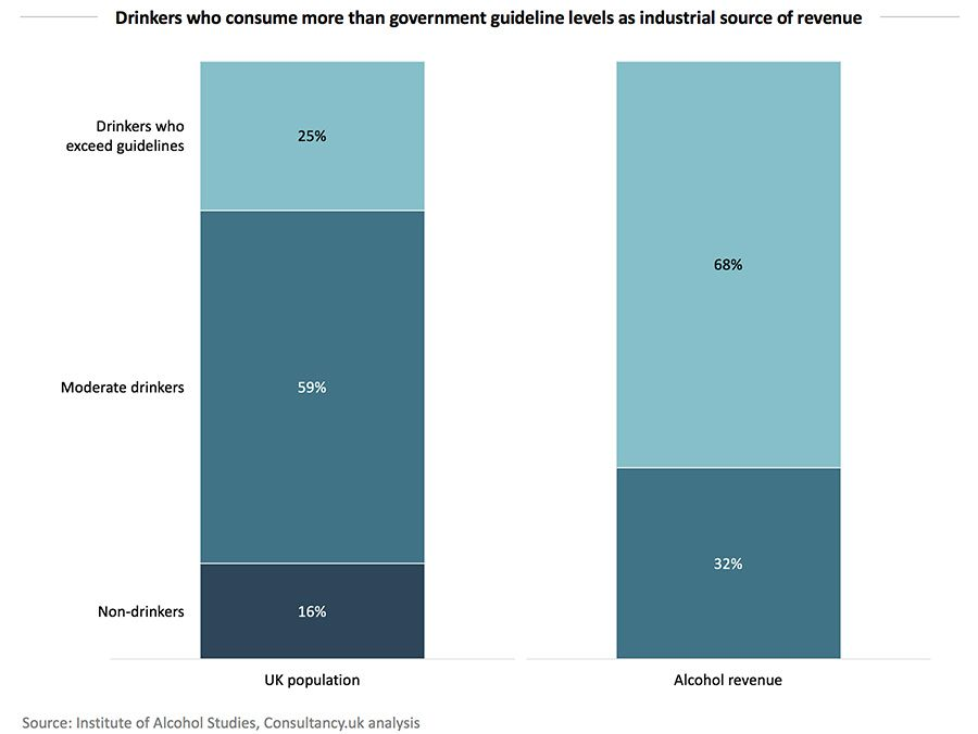 Drinkers who consume more than government guideline levels as industrial source of revenue