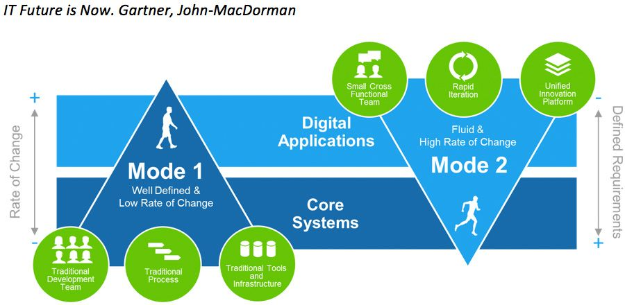 IT Future is Now - Gartner, John-MacDorman