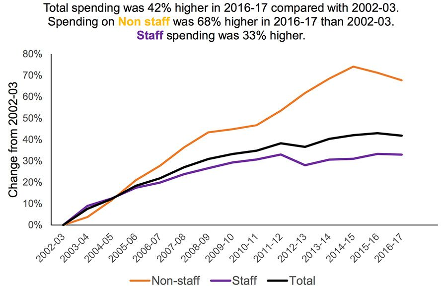 Total spending was 42% higher in 2016-17 compared with 2002-03