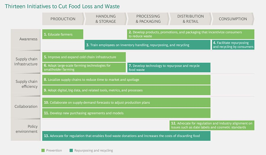 Thirteen initiatives to cut food waste