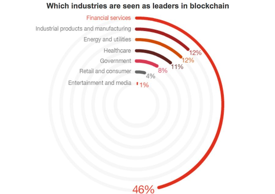 Which industries are considered leaders in the blockchain
