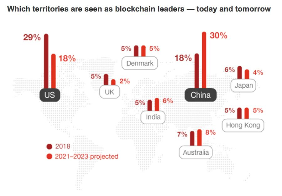 Which territories are seen as blockchain leaders - today and tomorrow