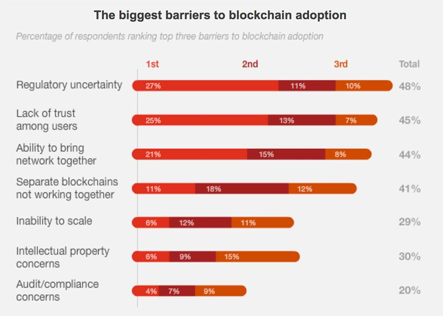 The biggest barriers to the adoption of blockchains