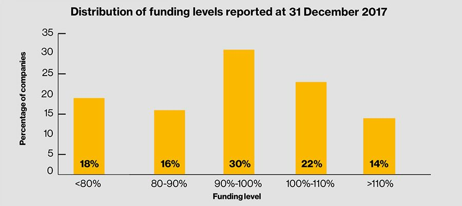 Distribution of funding level