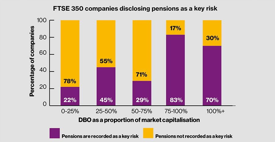 Companies disclosing pensions as key risks