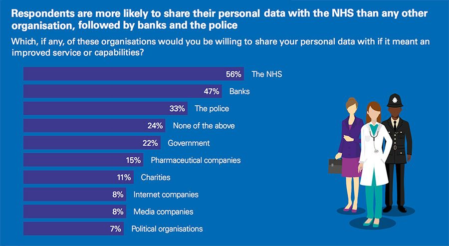 Respondents are more likely to share their personal data with the NHS