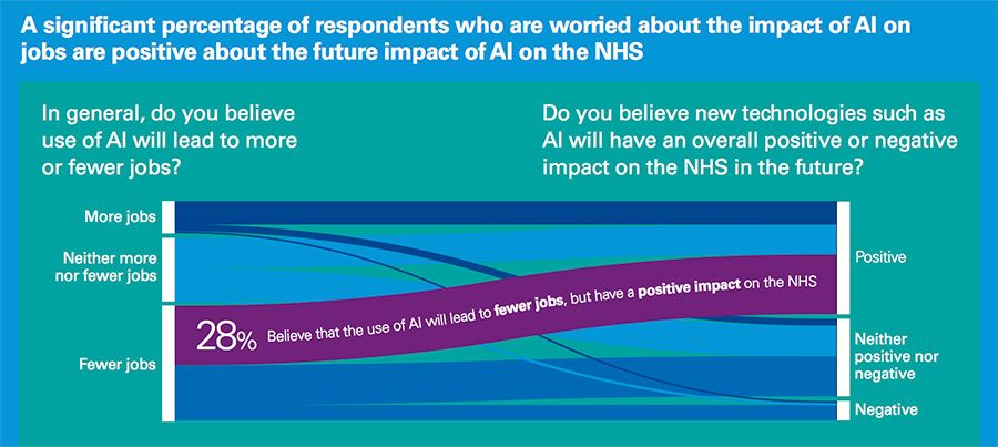 A significant percentage of respondents who are worried about the impact of AI