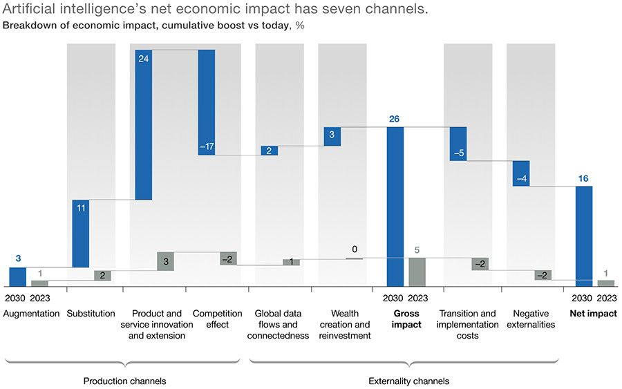 Artificial intelligence's net economic impact has seven channels