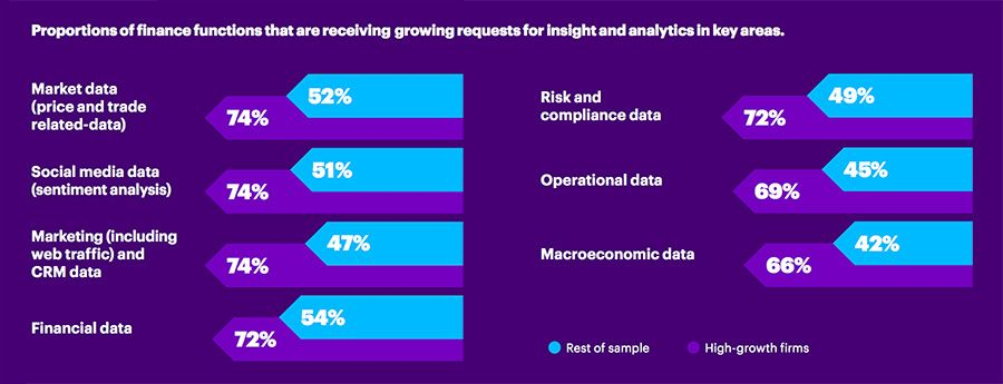 Proportions of finance functions that are receiving growing requests for insight and analytics in key areas