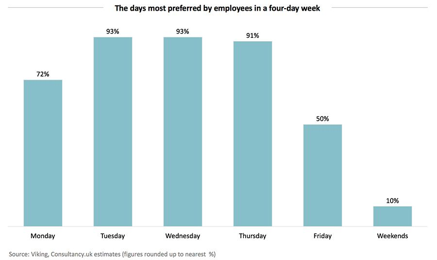 The days most preferred by employees in a four-day week