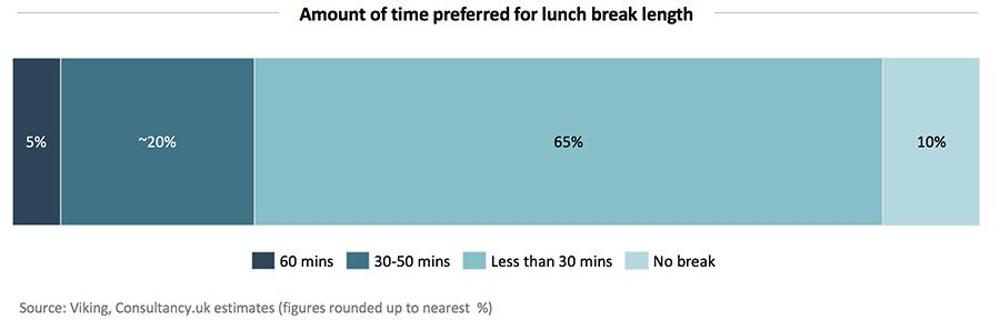 Amount of time preferred for lunch break length