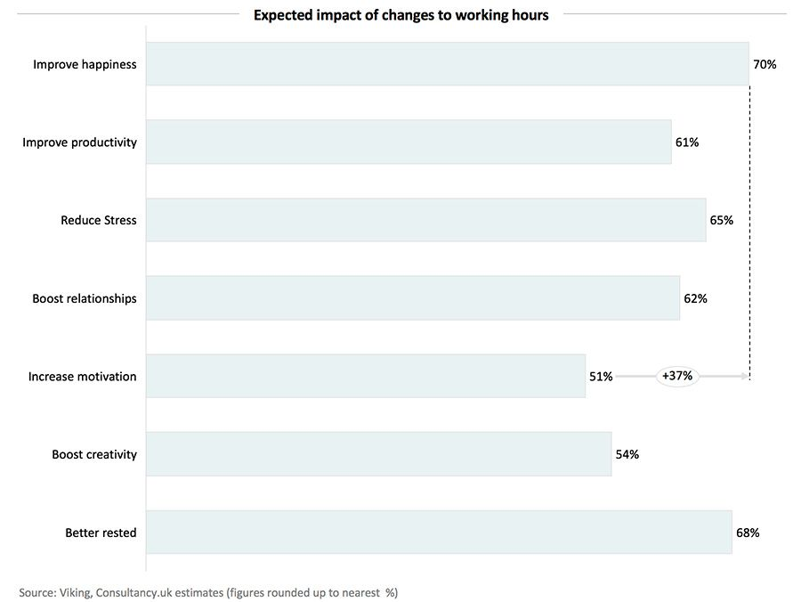 Expected impact of changes to working hours