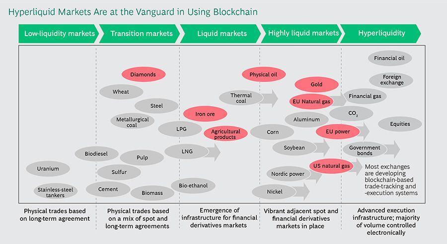 Hyperliquid Markets Are at the Vanguard in Using Blockchain