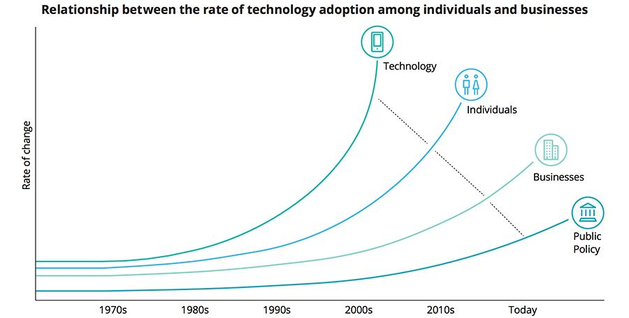 Relationship between the rate of technology adoption among individuals and businesses