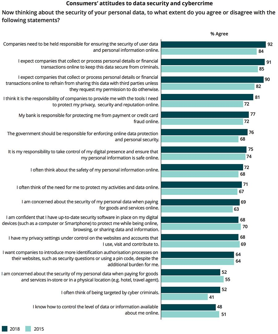 Consumers' attitudes to data security and cybercrime