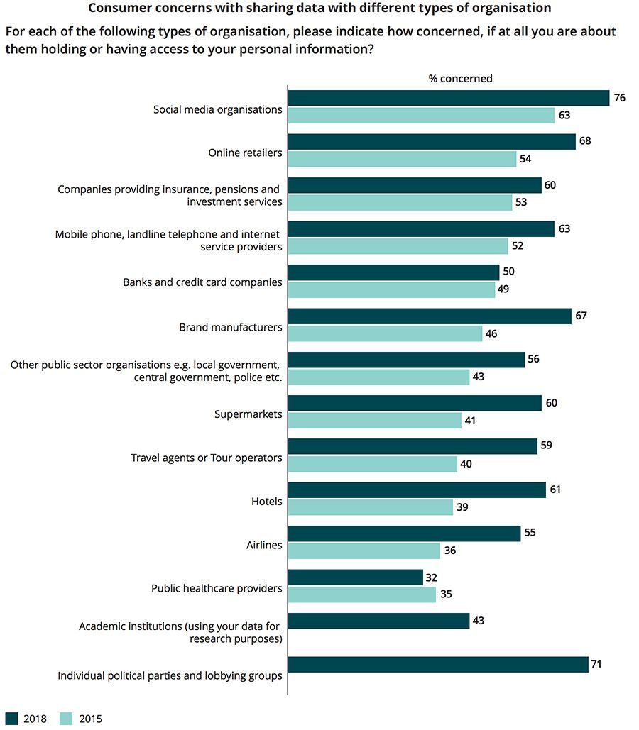 Consumer concerns with sharing data with different types of organisation