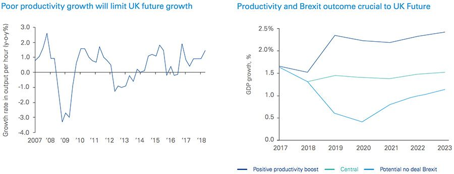 Poor productivity growth will limit UK future growth