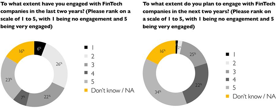 To what extent have you engaged with FinTech companies in the last two years