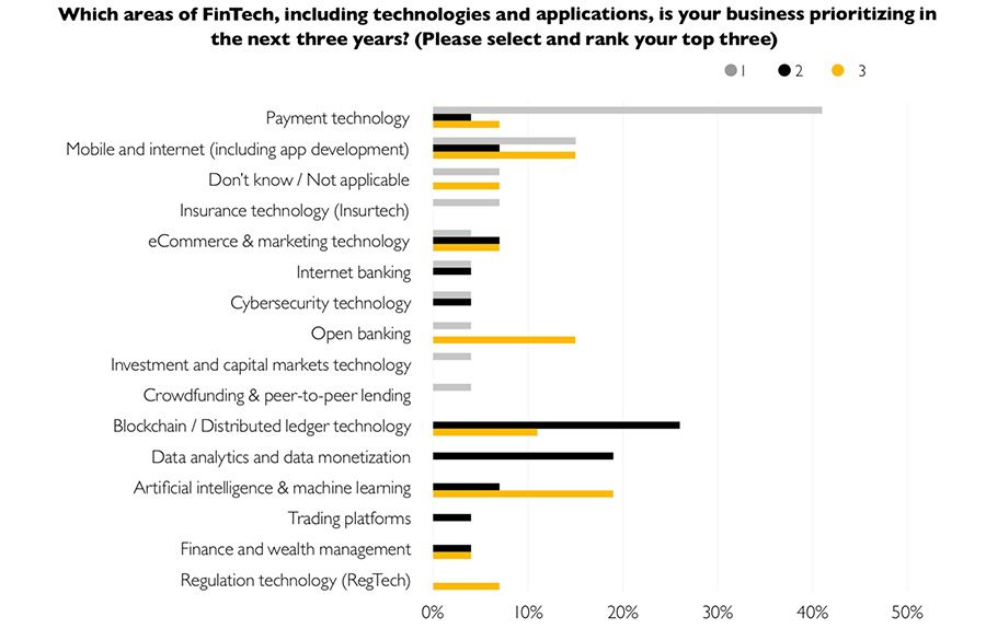 Which areas of FinTech, including technologies and applications, is your business prioritizing in the next three years