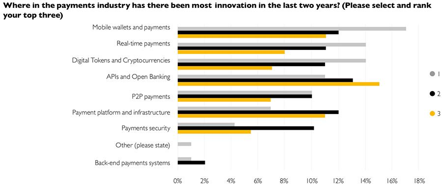 Where in the payments industry has there been most innovation in the last two years