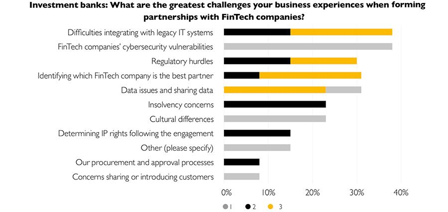 Investment banks: What are the greatest challenges your business experiences when forming partnerships with FinTech companies