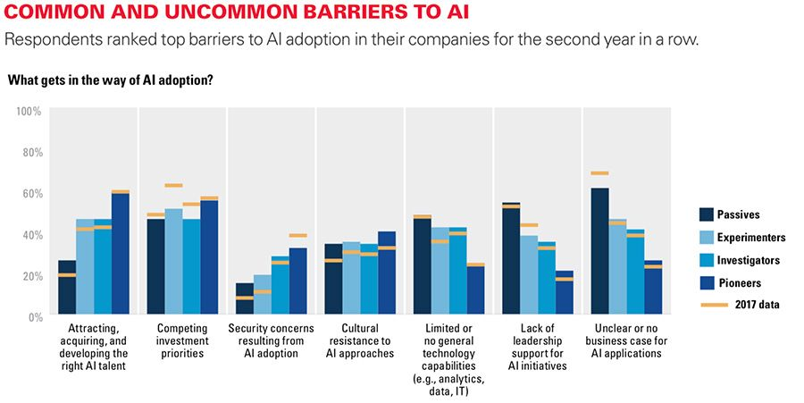 Common and uncommon barriers to AI