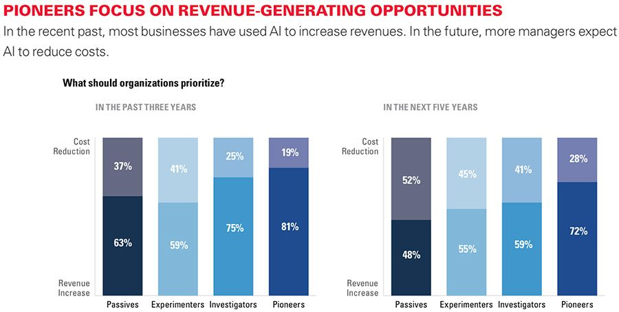 Pioneers focus on revenue-generating opportunities