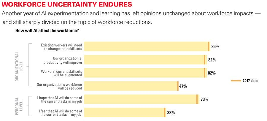 Workforce uncertainty endures