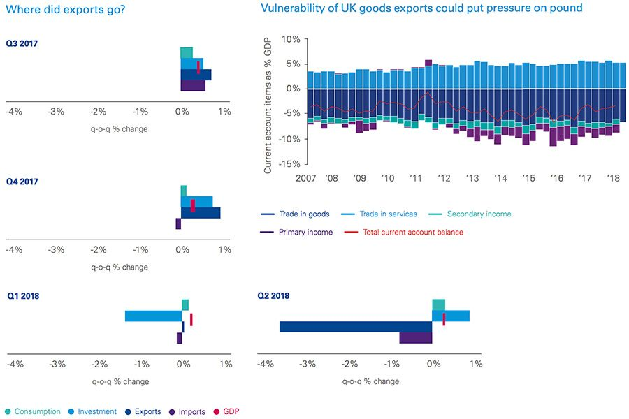 Vulnerability of UK goods exports could put pressure on pound