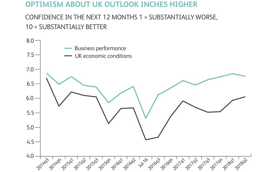 Optimism about UK outlook inches higher
