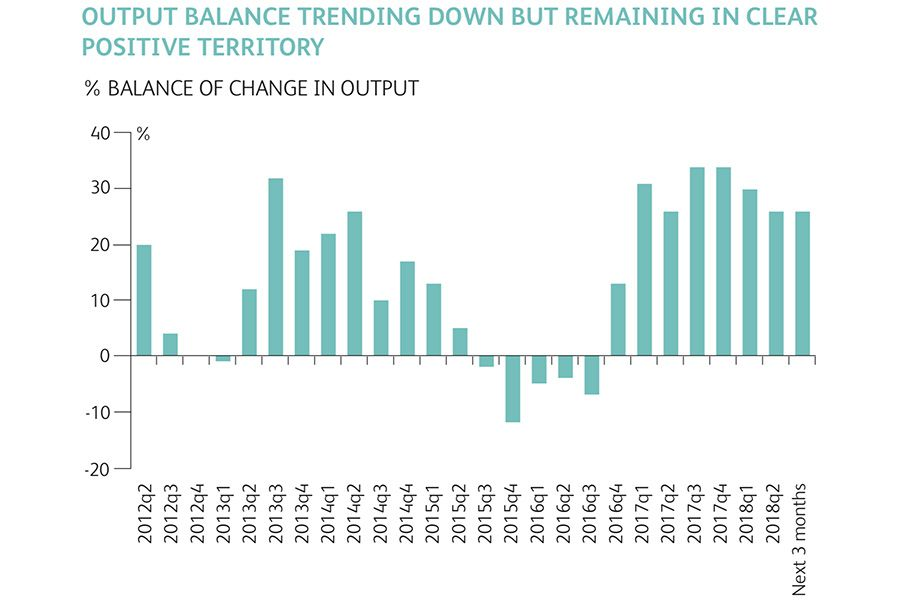 Output balance trending down