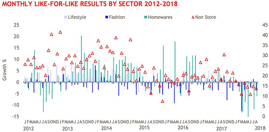 Monthly like-for-like results by sector 2012-2018
