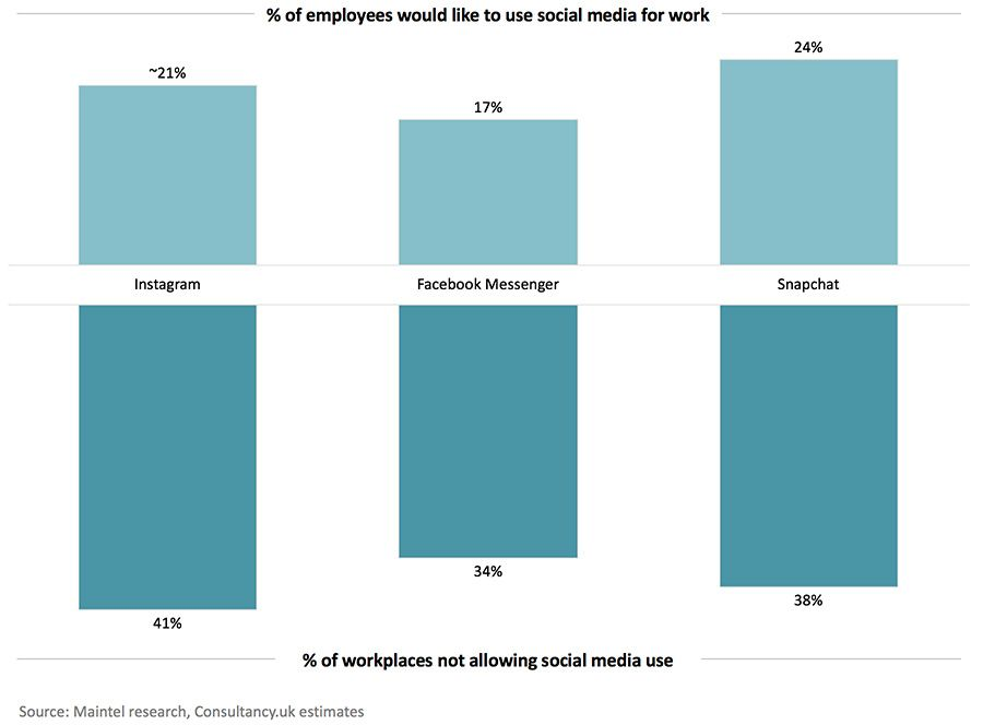 % of employees would like to use social media for work