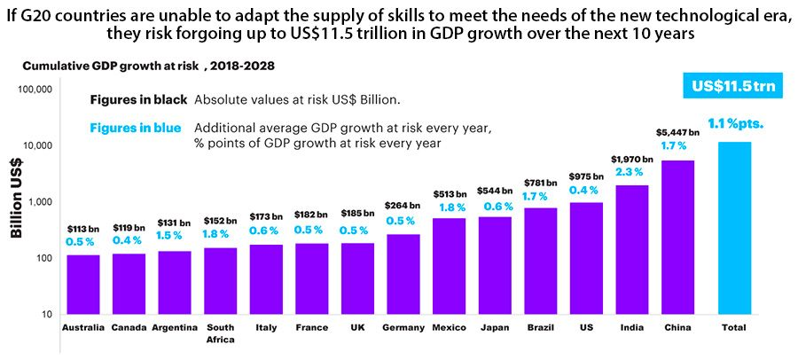 If G20 countries are unable to adapt the supply of skills