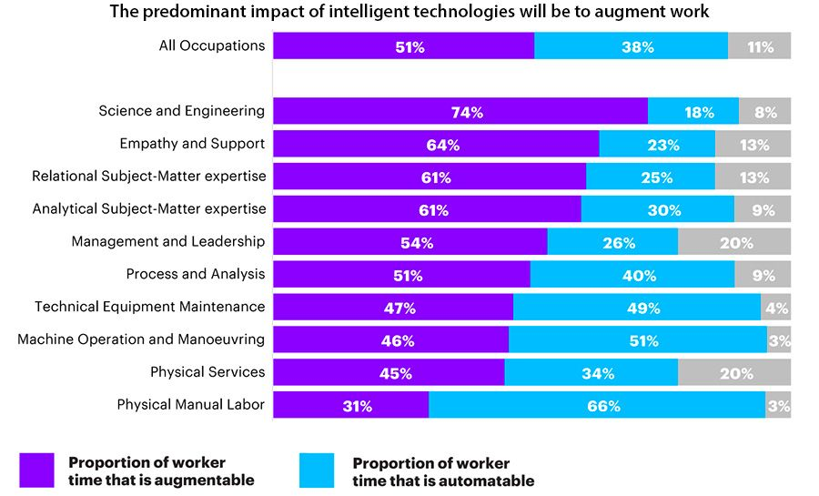 The predominant impact of intelligent technologies will be to augment work