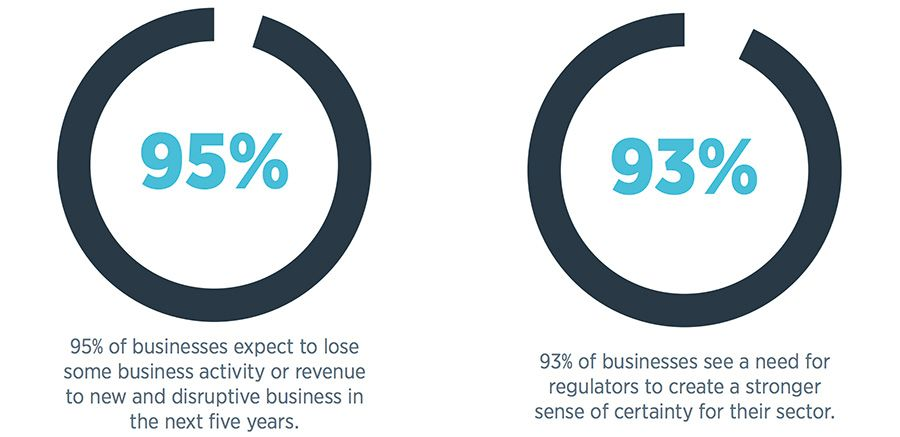 93% of businesses see a need for regulators to create a stronger sense of certainty for their sector