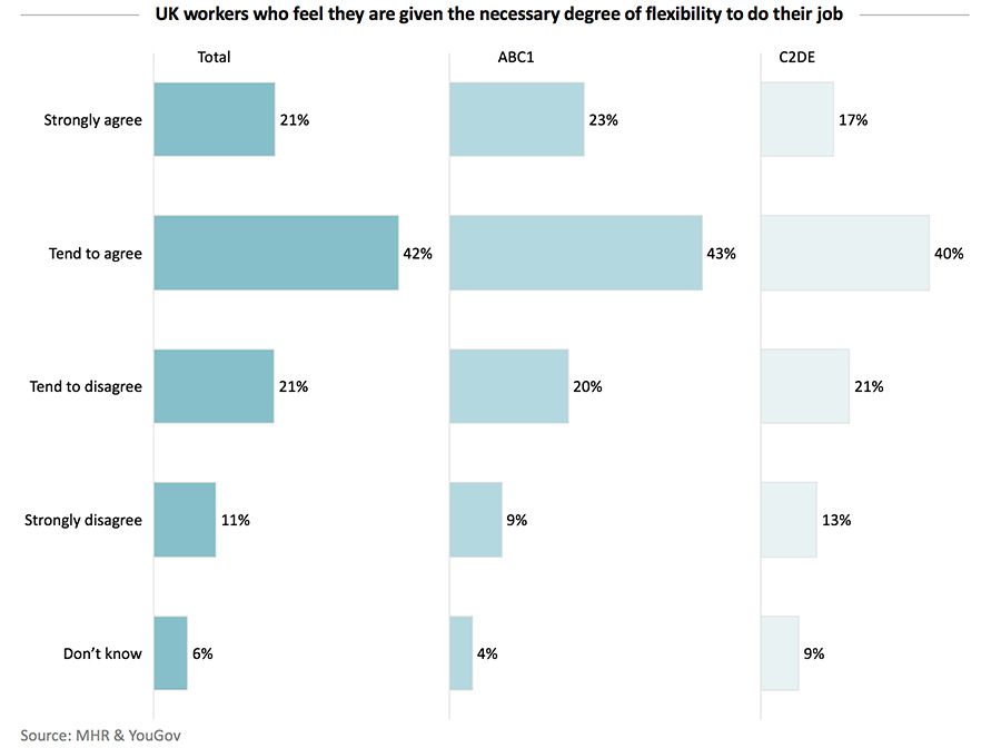 UK workers who feel they are given the necessary degree of flexibility to do their job