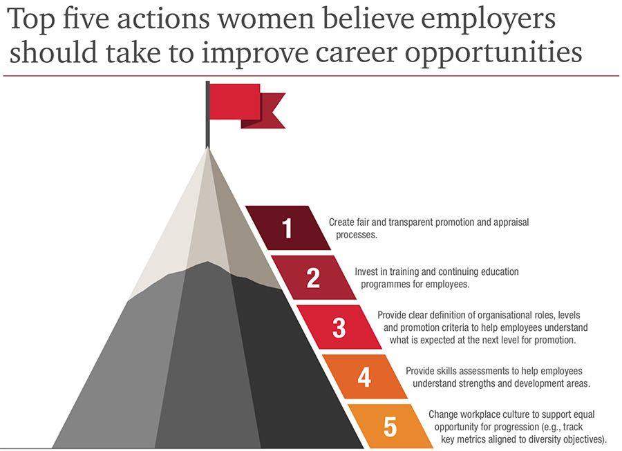 Top five moves women believe will improve their opportunities in FS