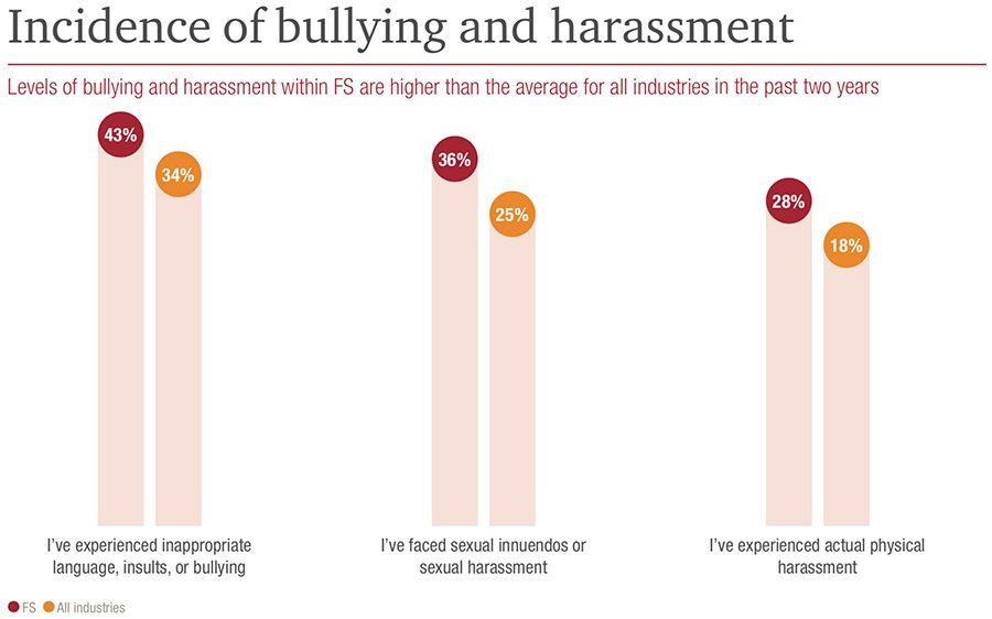 Incidence of bullying and harassment