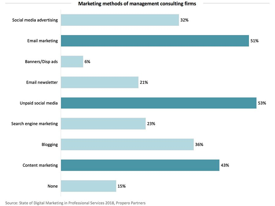 Marketing methods of management consulting firms