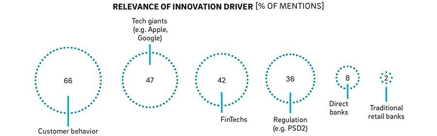 Drivers of innovation in retail banking