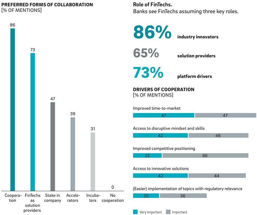 Preferred forms of collaboration and the role of FinTechs