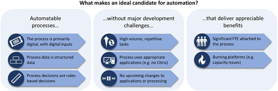 Candidates for automation
