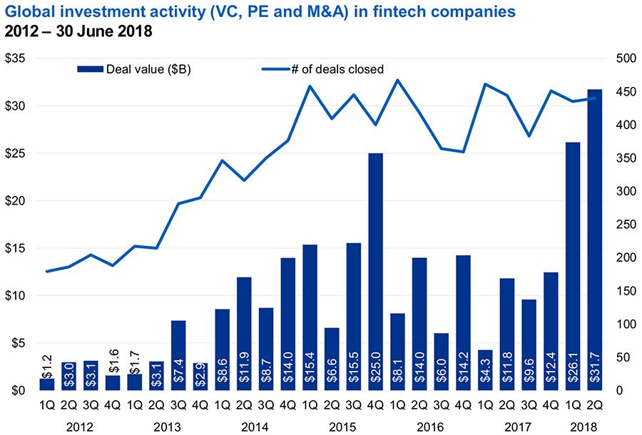 Global investment activity in FinTech