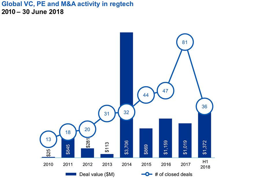 Global venture activity in RegTech