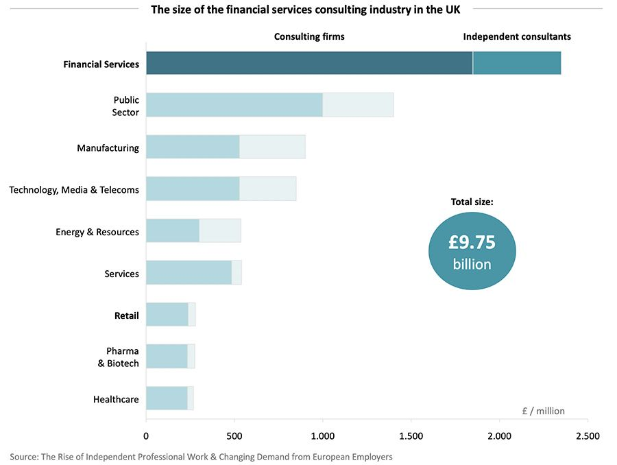 The size of the financial services consulting industry in the UK