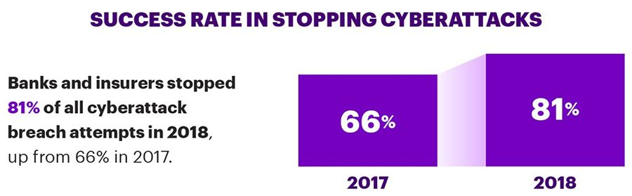 Succes rate in stopping cyberattacks